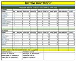 The Tony Brunt Trophy - Winter Triples 2019/20 –RESULTS and LEAGUE TABLES – WEEK 9 w/c 20th January 2020